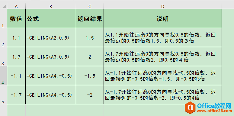 Office Excel 常用舍入函数用法解析